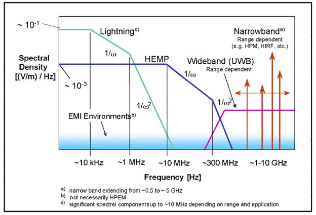 Construction methods for EMP, HEMP and IEMI hardening.